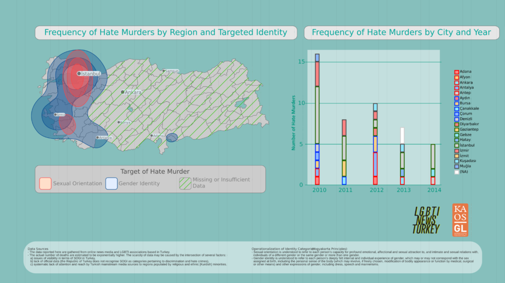 Hate_murders_against_LGBTI_in_Turkey_by_Year_and_Region_2010-2014-1
